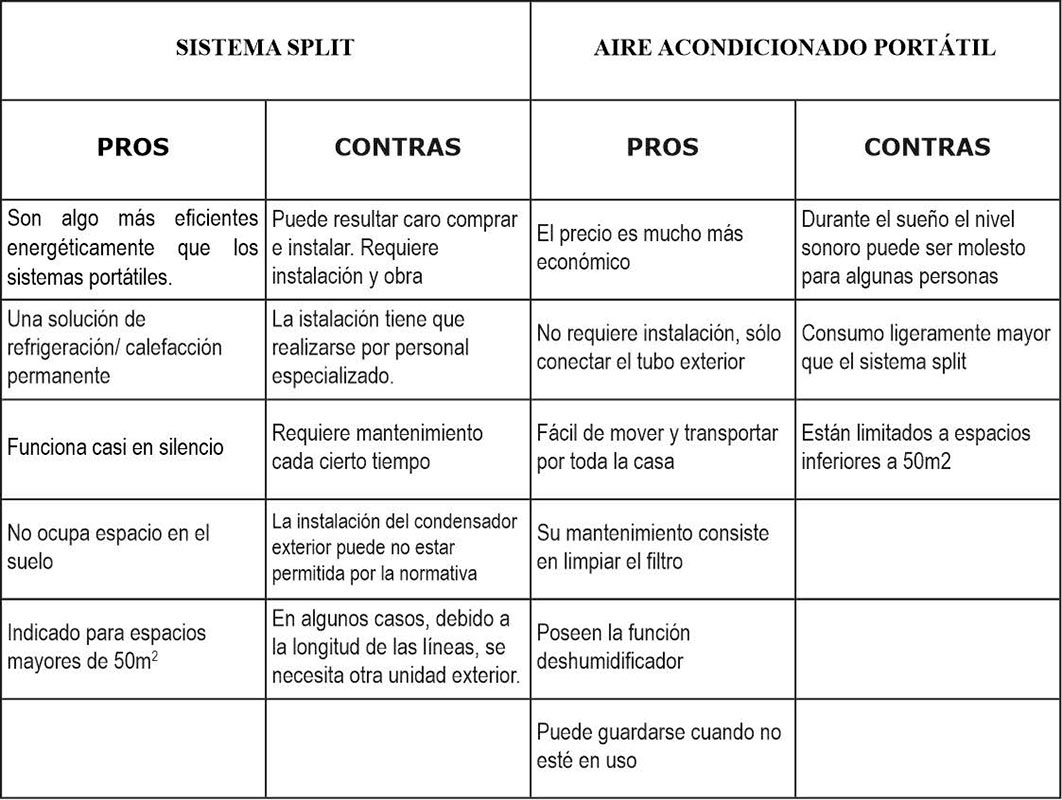 Aire-acondicionado-portátil-vs-sistema-split-tabla-comparativa
